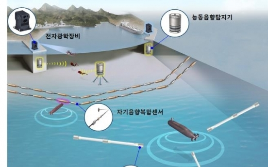 S. Korea develops indigenous port surveillance system