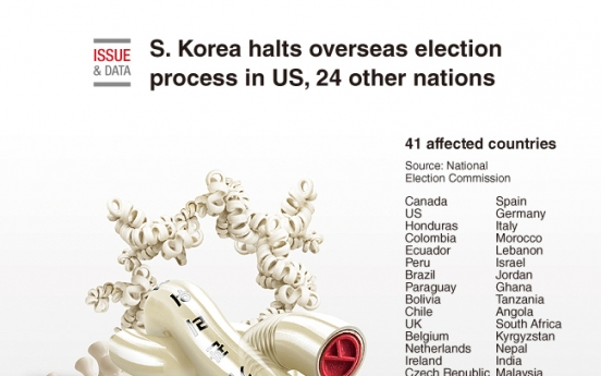 [Graphic News] S. Korea halts overseas election process in US, 24 other nations