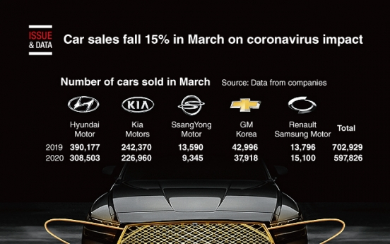 [Graphic News] Car sales fall 15% in March on coronavirus impact