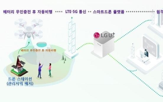 LG Uplus joins hands with Japanese, Taiwanese firms on drone platform
