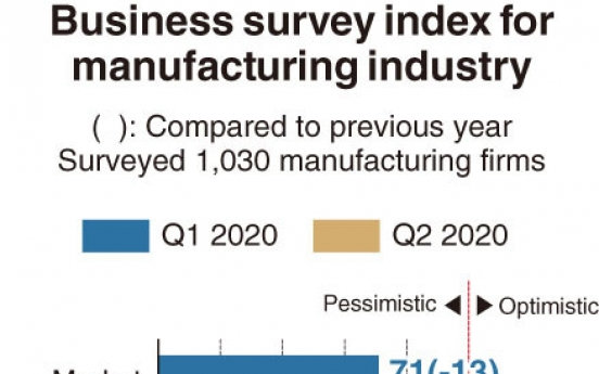 [Monitor] Gloomy Q1 for manufacturers, gloomier outlook