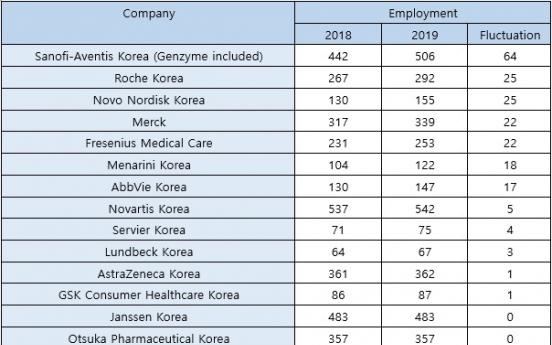 Half of global pharmas in Korea downsize