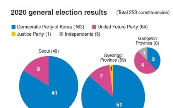 Regionalism, two-party dominance back to politics in S. Korea
