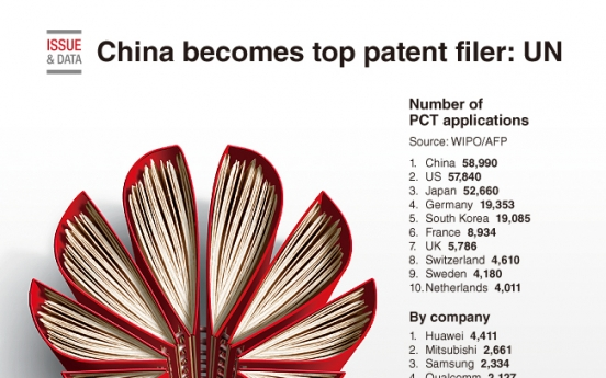 [Graphic News] China becomes top patent filer: UN