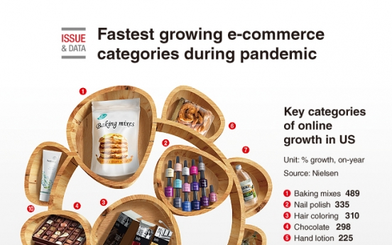 [Graphic News] Fastest growing e-commerce categories during pandemic