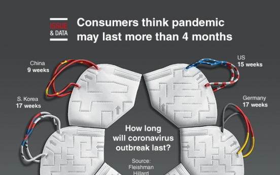 [Graphic News] Consumers think pandemic may last more than 4 months