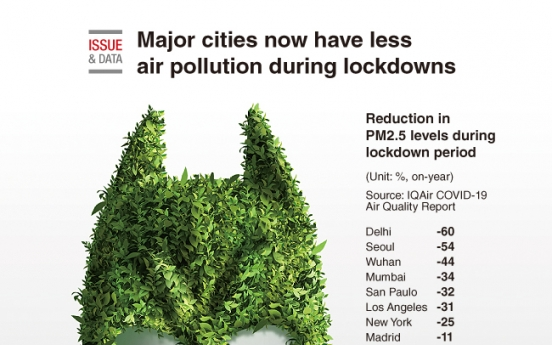 [Graphic News] Major cities now have less air pollution during lockdowns