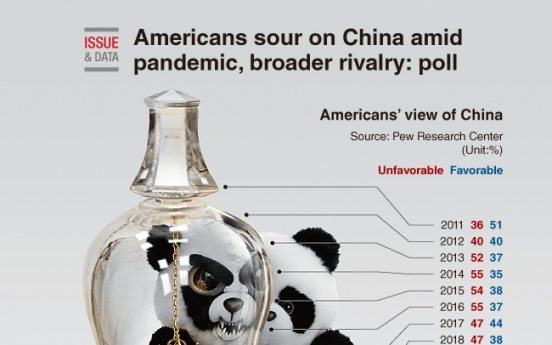 [Graphic News] Americans sour on China amid pandemic, broader rivalry: poll