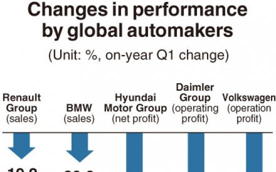 [Monitor] Global automakers' sales, profits decline