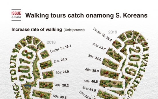 [Graphic News] Walking tour catches on among S. Koreans