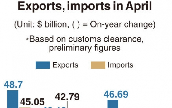 [Monitor] Korea's exports plunge 24% in April