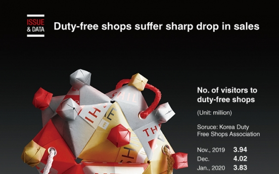 [Graphic News] Duty-free shops suffer sharp drop in sales
