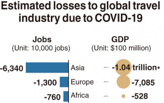 [Monitor] Asia's travel industry to take hardest hit from COVID-19