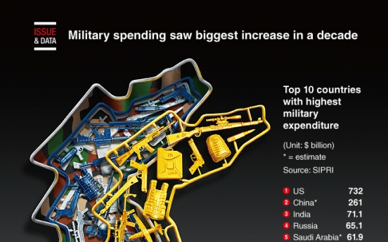 [Graphic News] Military spending saw biggest increase in a decade in 2019
