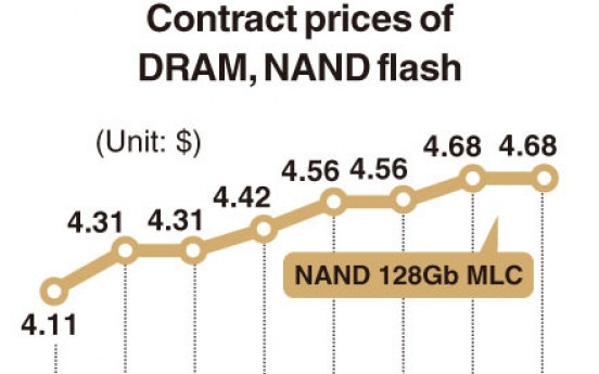 [Monitor] DRAM prices surge in April upon 'untact' boom