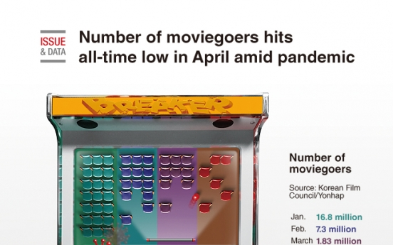 [Graphic News] Number of moviegoers hits all-time low in April amid pandemic