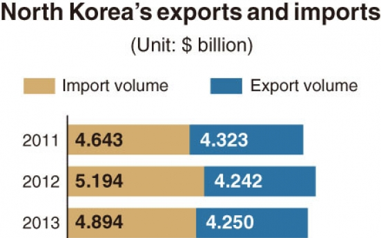[Monitor] NK's exports shrivel while imports rise