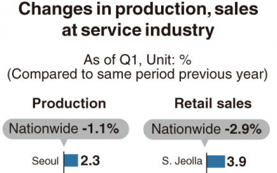 [Monitor] Service industry in Jeju hit hardest by COVID-19