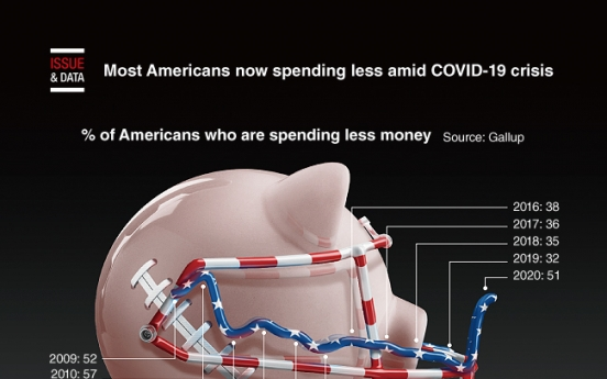[Graphic News] Most Americans now spending less amid COVID-19 crisis