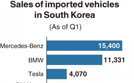[Monitor] Tesla becomes 3rd most popular imported brand in Korea