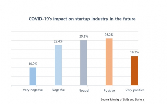 Korean startups consider COIVD-19 an opportunity: survey