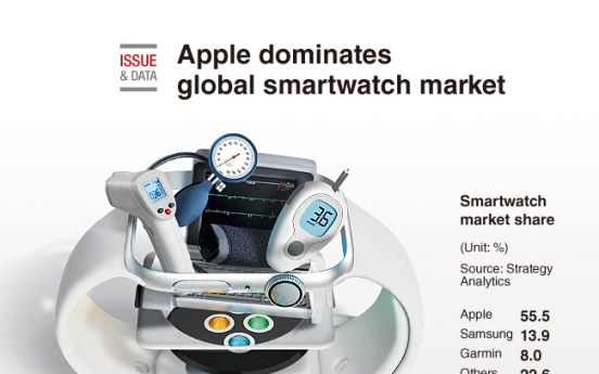 [Graphic News] Apple dominates global smartwatch market