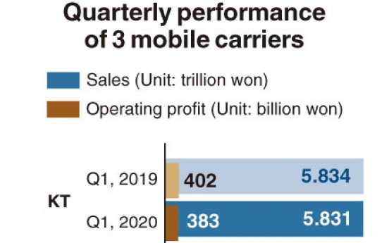 [Monitor] Mobile carriers fare relatively well in Q1 despite pandemic