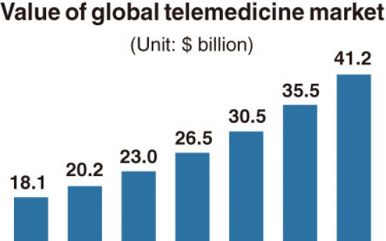 [Monitor] Growing telemedicine market