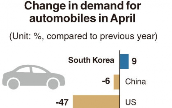 [Monitor] Automobile demand in major markets drops