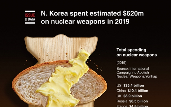 [Graphic News] N. Korea spent estimated $620m on nuclear weapons in 2019