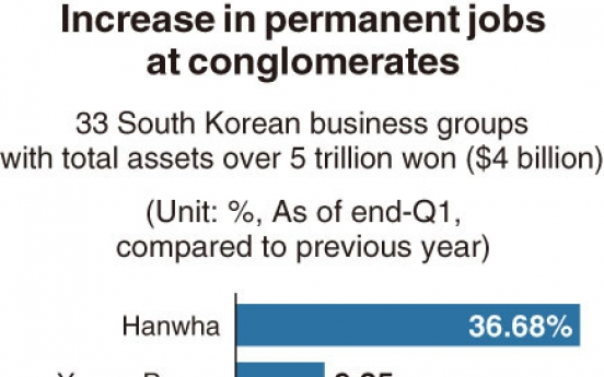 [Monitor] Hanwha tops in hiring more permanent workers: report