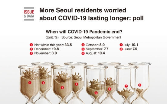 [Graphic News] More Seoul residents worried about COVID-19 lasting longer: poll