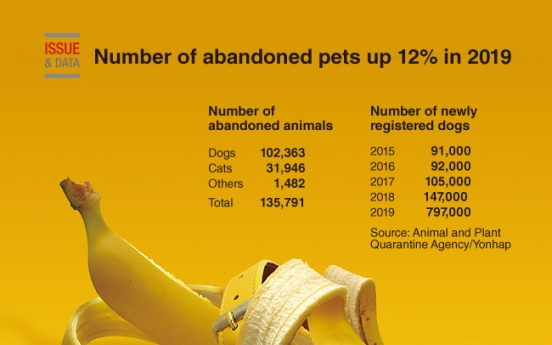 [Graphic News] Number of abandoned pets up 12% in 2019