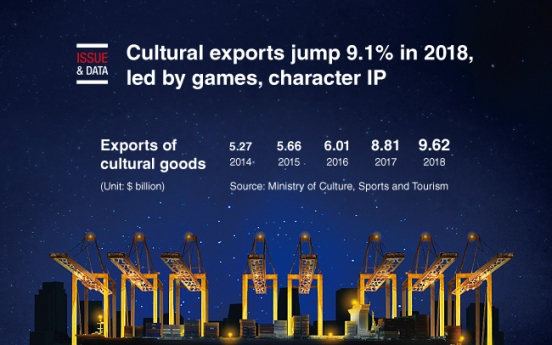 [Graphic News] Cultural exports jump 9.1% in 2018, led by games, character IP