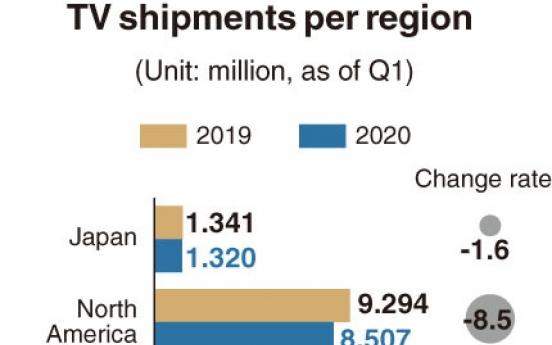 [Monitor] TV shipments in China drop below 10m