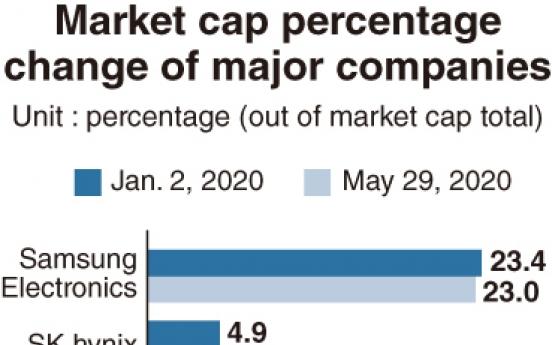 Top market cap firms expand presence amid IT, bio boom