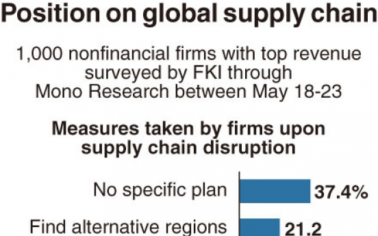 [Monitor] Only 3% of Korean firms consider reshoring despite overseas supply disruptions