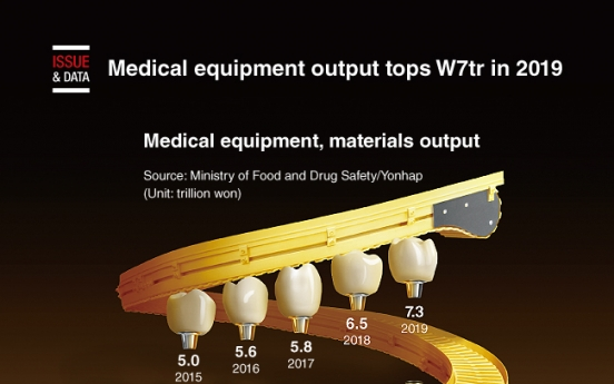 [Graphic News] Medical equipment output tops W7tr in 2019