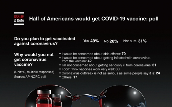 [Graphic News] Only half of Americans would get COVID-19 vaccine: poll