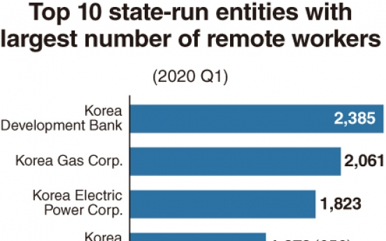 [Monitor] Remote working at public entities rises 22-fold