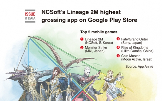 [Graphic News] NCSoft 's Lineage 2M highest grossing app on Google Play Store