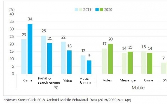Social distancing boosts PC games, mobile videos: report