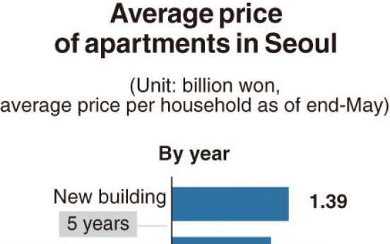 [Monitor] New apartments in Seocho-gu most expensive in Seoul