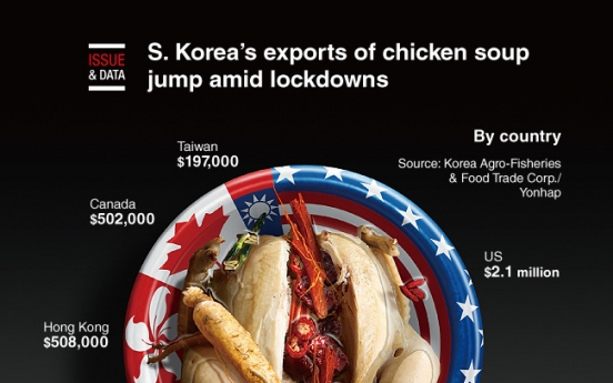 [Graphic News] S. Korea's exports of chicken soup jump amid lockdowns