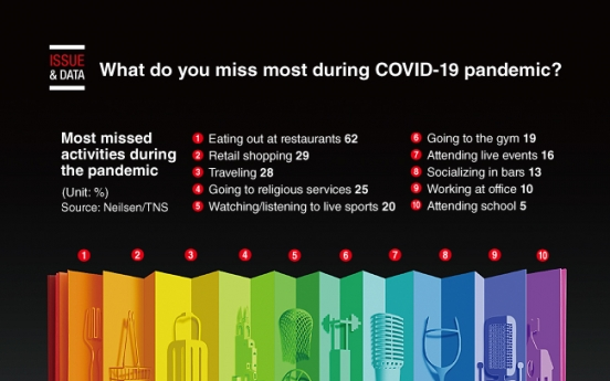 [Graphic News] What do you miss most during COVID-19 pandemic?