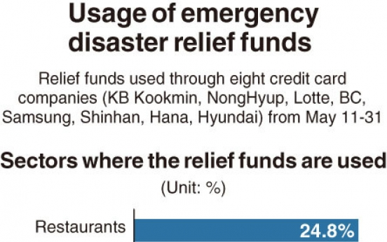[Monitor] Disaster relief funds mostly used for dining out, shopping