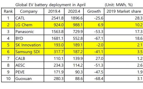 SK Innovation ranks 5th in EV battery sales in April