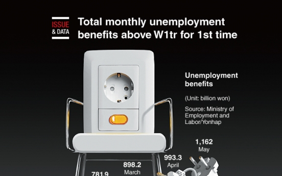 [Graphic News] Total monthly unemployment benefits above W1tr for 1st time