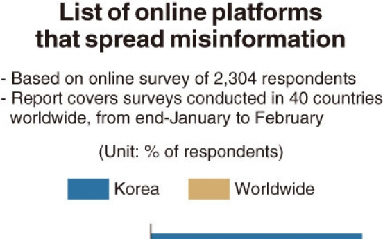 [Monitor] YouTube biggest source of fake news in Korea: report