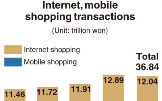 [Monitor] Mobile shopping in Korea reaches all-time high